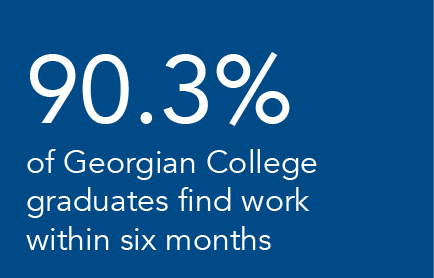 90.3% of Georgian College graduates find work within six months written in white font on a blue background