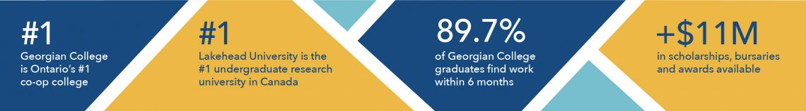 Infographic why Georgian College and Lakehead University are number 1