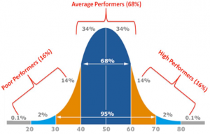 Scouting curve for grading assignments and tests